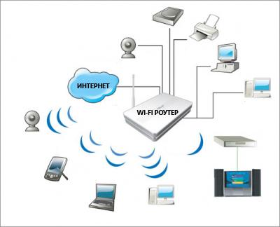 podklu4enie routera