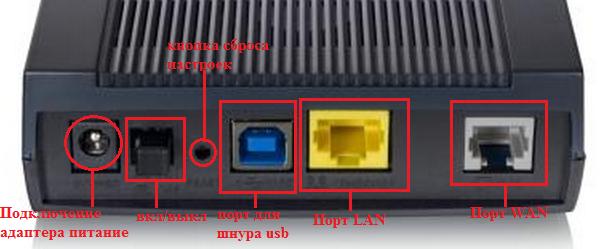 Настройка модема zyxel p600 series подключение