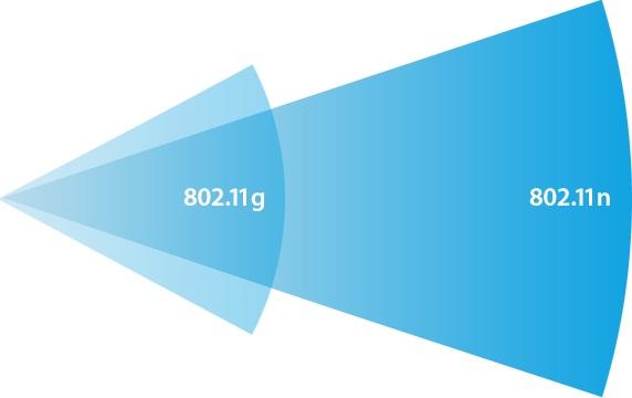 Useleniye signala WiFi 802